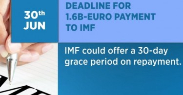 The problem is the IMF has refused to give a grace period after Greece objected to proposals for more tough reforms.