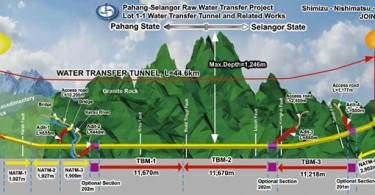 Langat 2 Water Treatment Plant and Distribution System