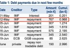 The Greece debt situation and repayments due.