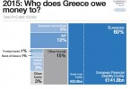 Greece must pay the European Central Bank 3.4 billion Euros by August 20.