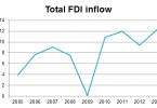 After the big drop in 2009, the inflow of FDIs into Malaysia has for the most part been on the rise.