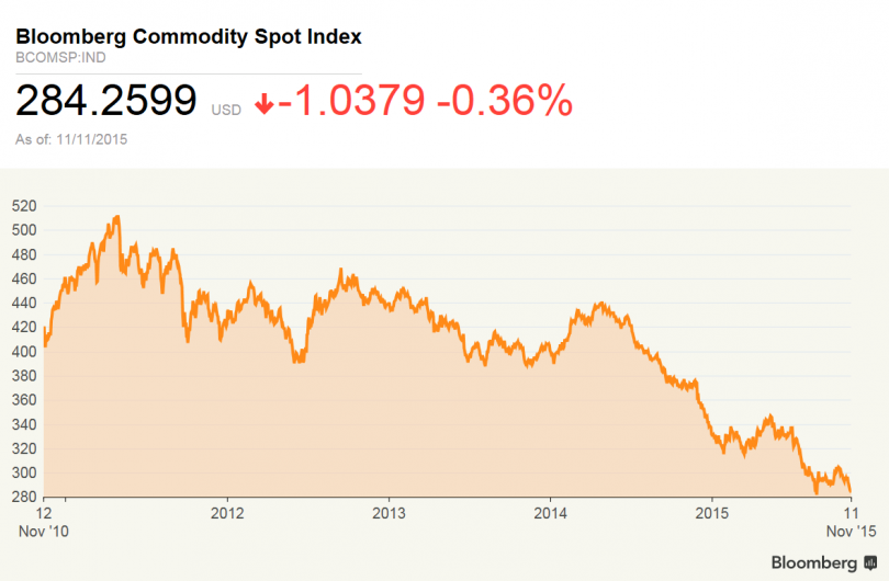 The last few years have not been good for commodities the world over in terms of prices.
