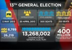 The Barisan Nasional won 133 seats against the opposition's 99 in the 13th general election.
