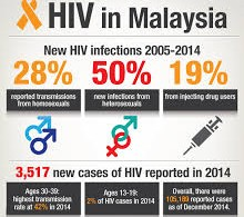 The HIV situation in Malaysia up to 2014.