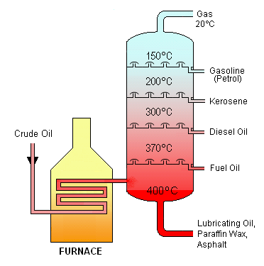 The function of a fractionator process column.