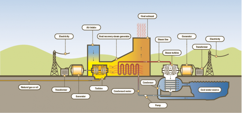 How gas-fired facility works to generate electricity