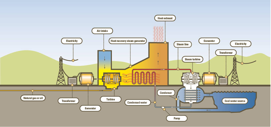 How Does A Natural Gas Fired Power Plant Work