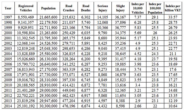 Road Statistics2