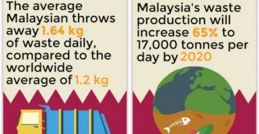 malaysia-rubbish-facts-e1438160983447