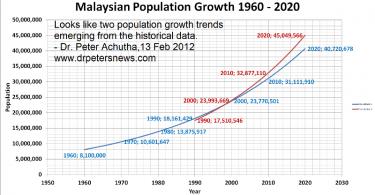 population1960to2020800