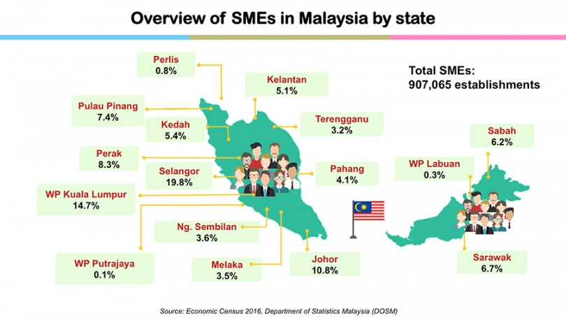 Malaysian Smes Register Encouraging Growth The Mole