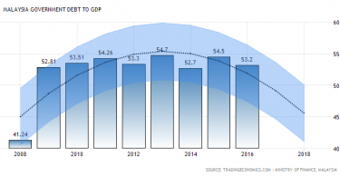 malaysia-government-debt-to-gdp-forecast