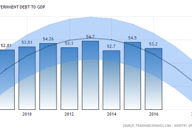 malaysia-government-debt-to-gdp-forecast