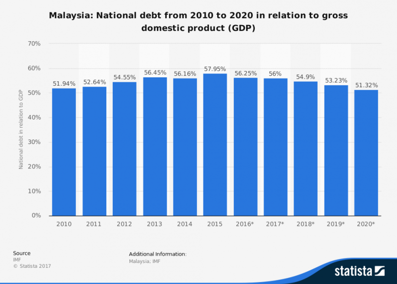 national-debt-of-malaysia-in-relation-to-gross-domestic-product-gdp