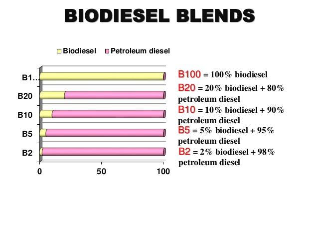 biodiesel blend