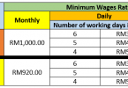 The Minimum Wages Order 2016