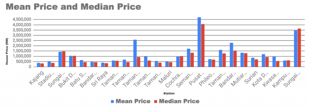 Mean and Median Price of Houses MRT