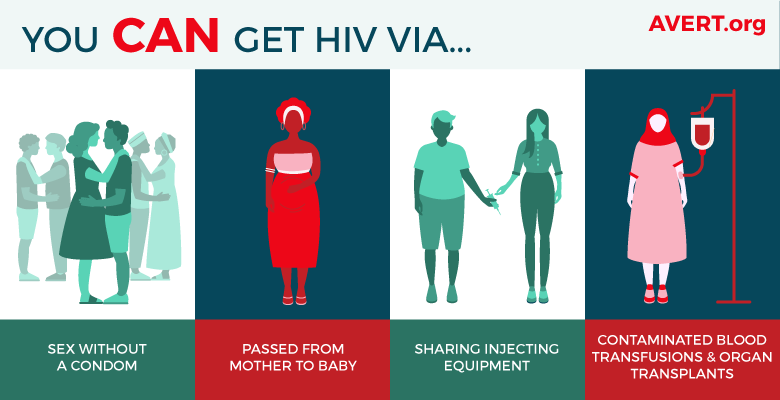 YOU_CAN_GET_HIV
