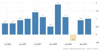 thailand-gdp-growth