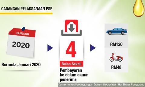 petrol subsidy malaysia